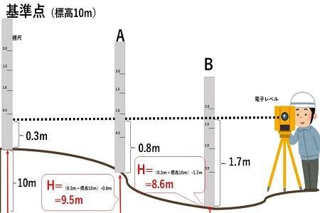 水準測量の説明